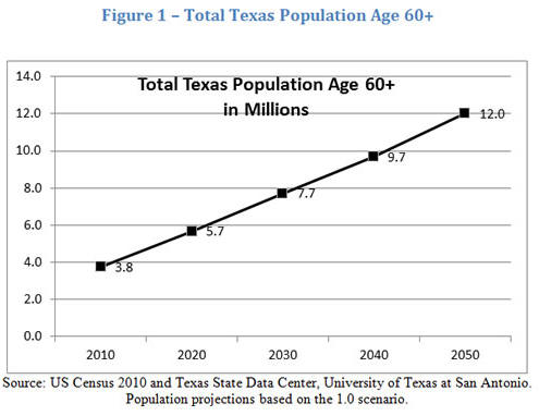 Total Texas Population Age 60+