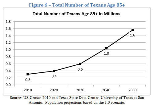 Growth of the Texas 85+ Population