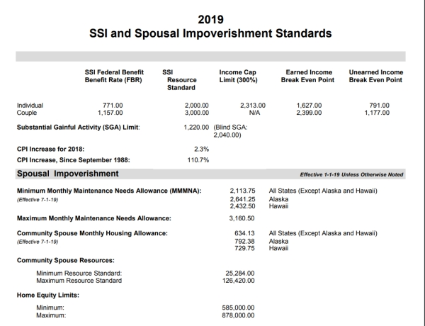 2019 SSI and Spousal Impoverishment Standards
