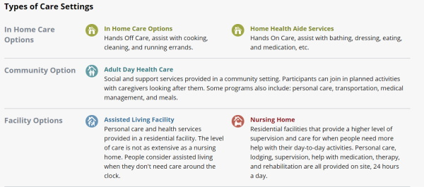 Types of Long Term Care Settings
